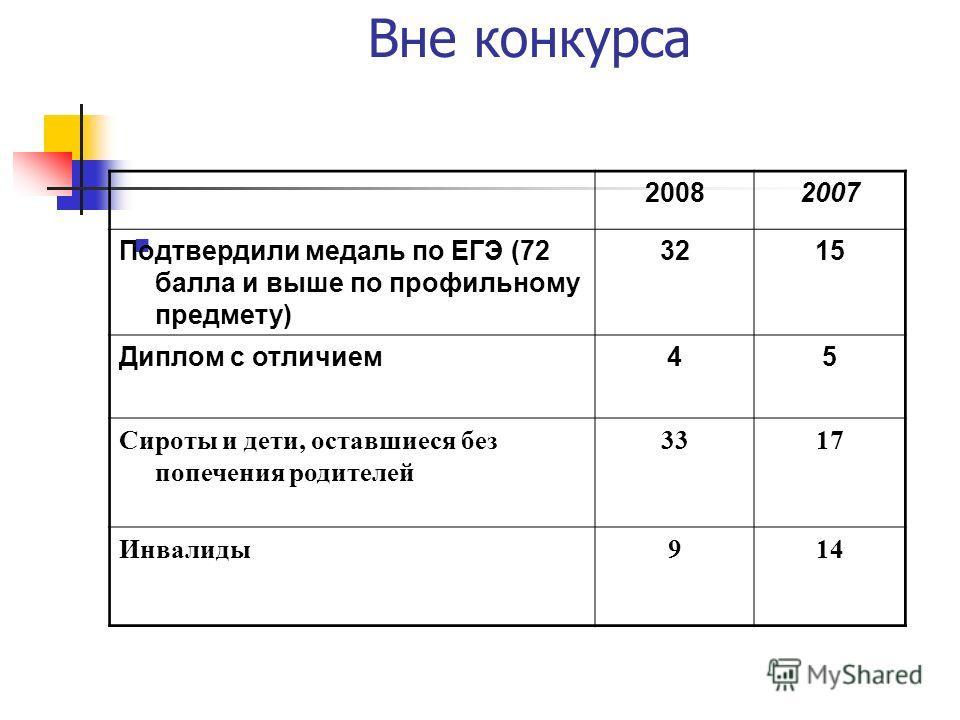 Вне конкурса 20082007 Подтвердили медаль по ЕГЭ (72 балла и выше по профильному предмету) 3215 Диплом с отличием45 Сироты и дети, оставшиеся без попечения родителей 3317 Инвалиды914