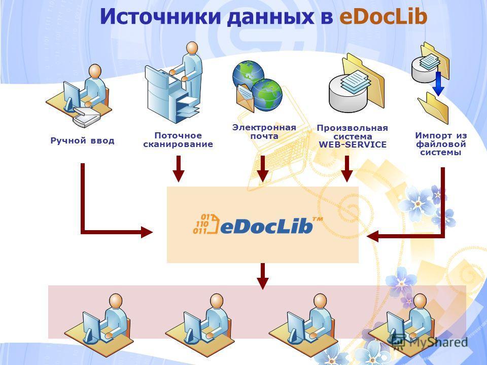 Источники данных в eDocLib Ручной ввод Поточное сканирование Электронная почта Произвольная система WEB-SERVICE Импорт из файловой системы