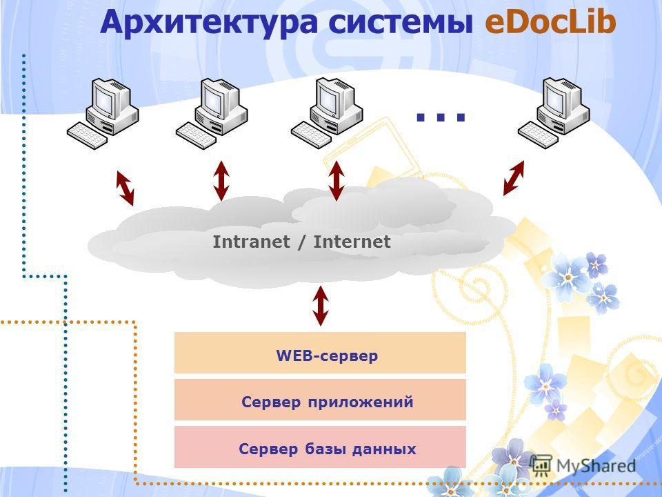 … Intranet / Internet WEB-сервер Cервер приложений Cервер базы данных Архитектура системы eDocLib