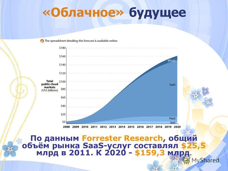 «Облачное» будущее По данным Forrester Research, общий объём рынка SaaS-услуг составлял $25,5 млрд в 2011. К 2020 - $159,3 млрд.