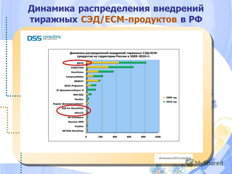 Динамика распределения внедрений тиражных СЭД/ЕСМ-продуктов в РФ