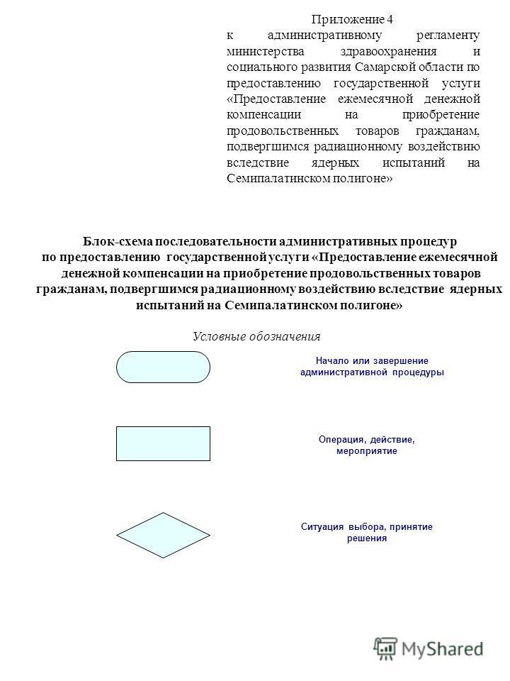 Блок-схема последовательности административных процедур по предоставлению государственной услуги «Предоставление ежемесячной денежной компенсации на приобретение продовольственных товаров гражданам, подвергшимся радиационному воздействию вследствие я
