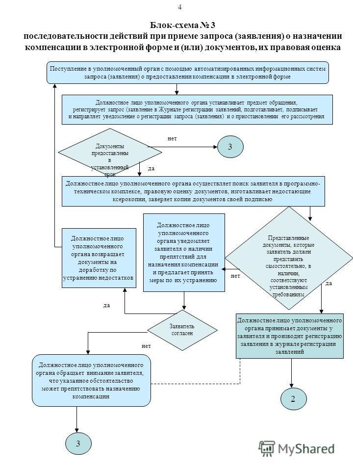 Блок-схема 3 последовательности действий при приеме запроса (заявления) о назначении компенсации в электронной форме и (или) документов, их правовая оценка Поступление в уполномоченный орган с помощью автоматизированных информационных систем запроса