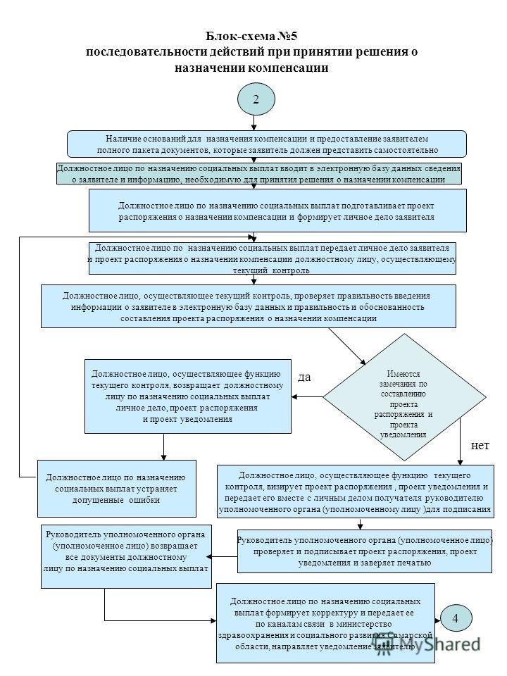 Блок-схема 5 последовательности действий при принятии решения о назначении компенсации Наличие оснований для назначения компенсации и предоставление заявителем полного пакета документов, которые заявитель должен представить самостоятельно Должностное