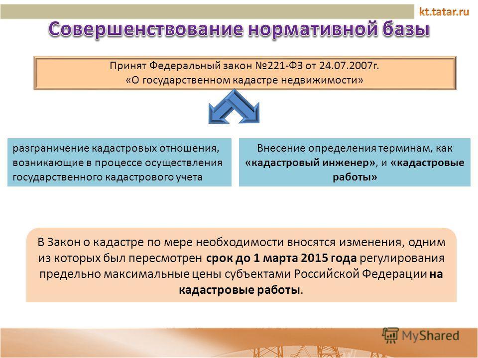 В Закон о кадастре по мере необходимости вносятся изменения, одним из которых был пересмотрен срок до 1 марта 2015 года регулирования предельно максимальные цены субъектами Российской Федерации на кадастровые работы. Принят Федеральный закон 221-ФЗ о