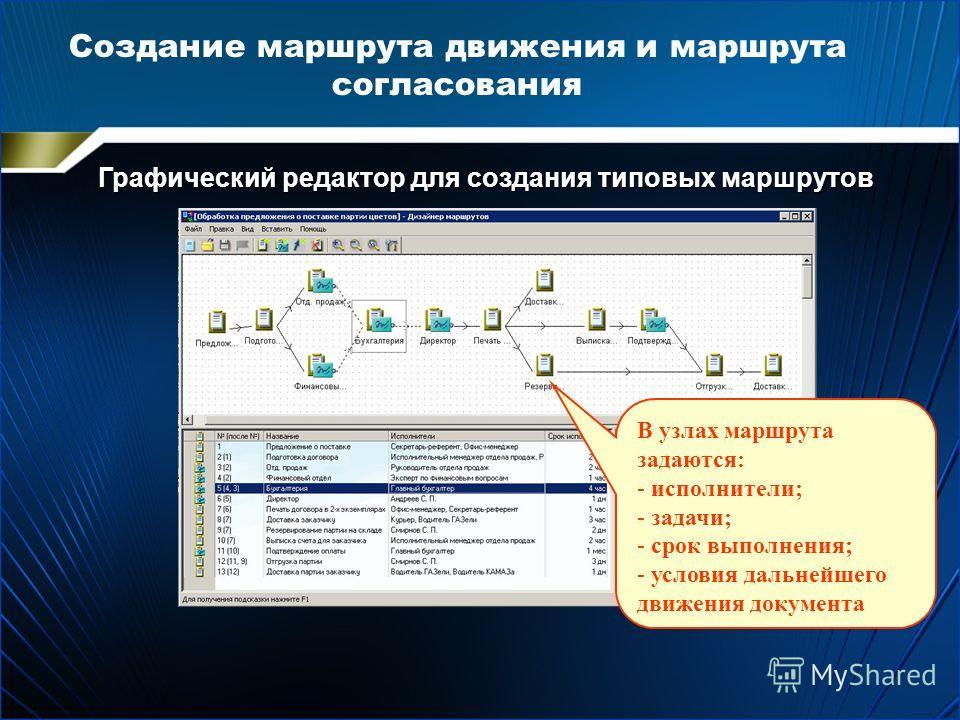 Создание маршрута движения и маршрута согласования Графический редактор для создания типовых маршрутов В узлах маршрута задаются: - исполнители; - задачи; - срок выполнения; - условия дальнейшего движения документа