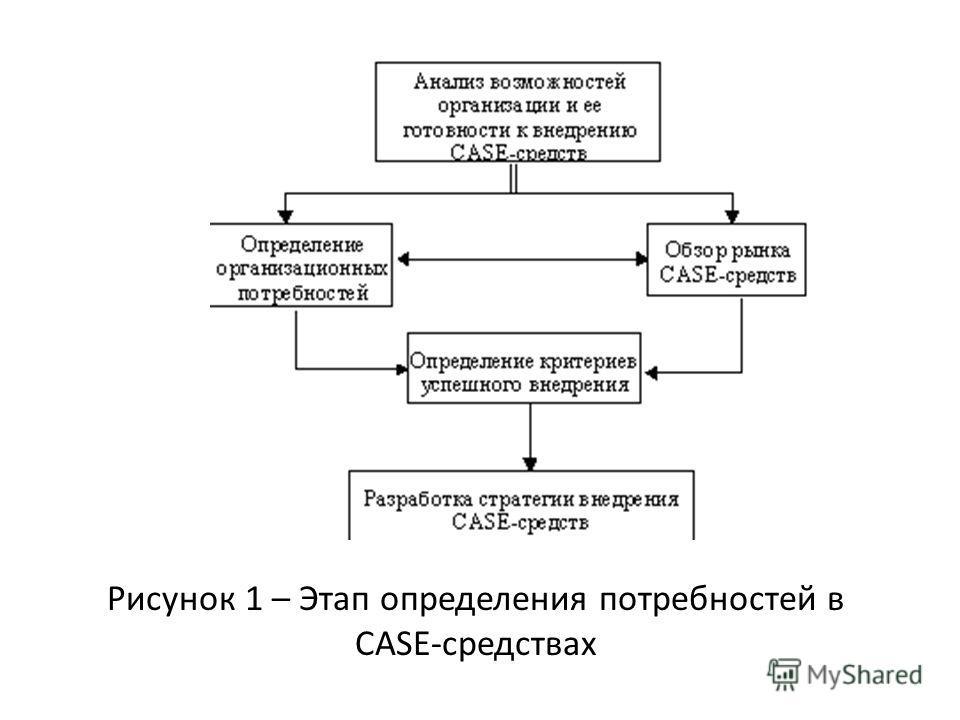 Рисунок 1 – Этап определения потребностей в CASE-средствах