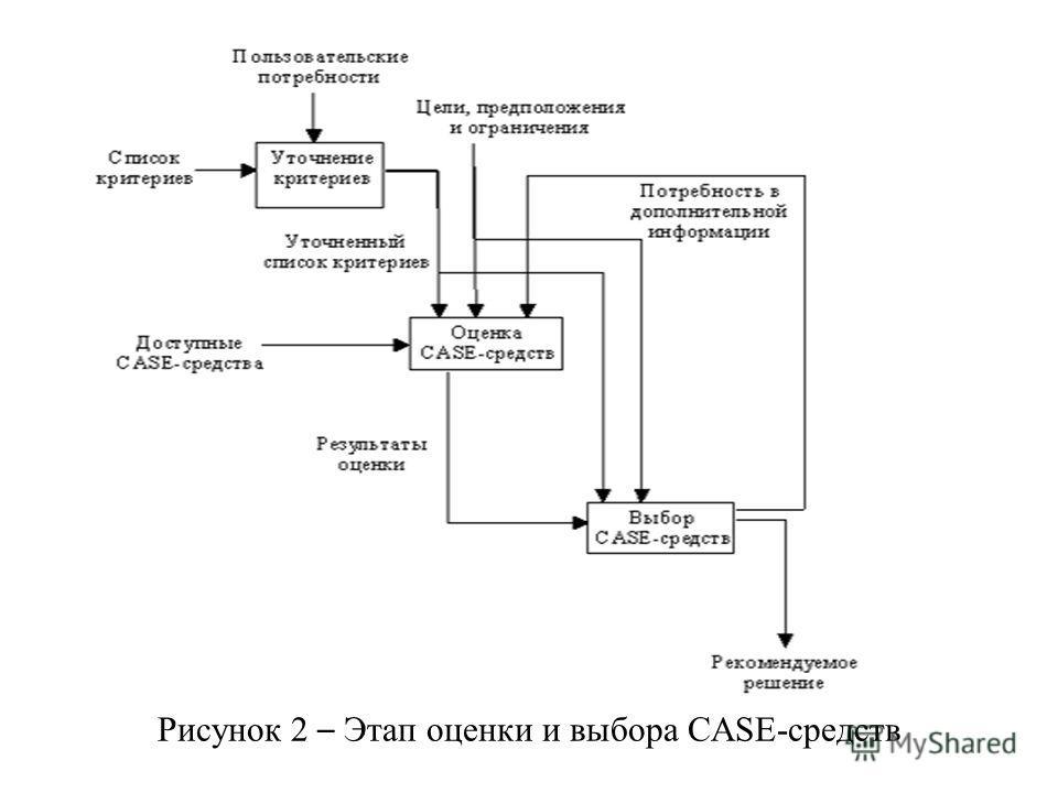 Рисунок 2 – Этап оценки и выбора CASE-средств