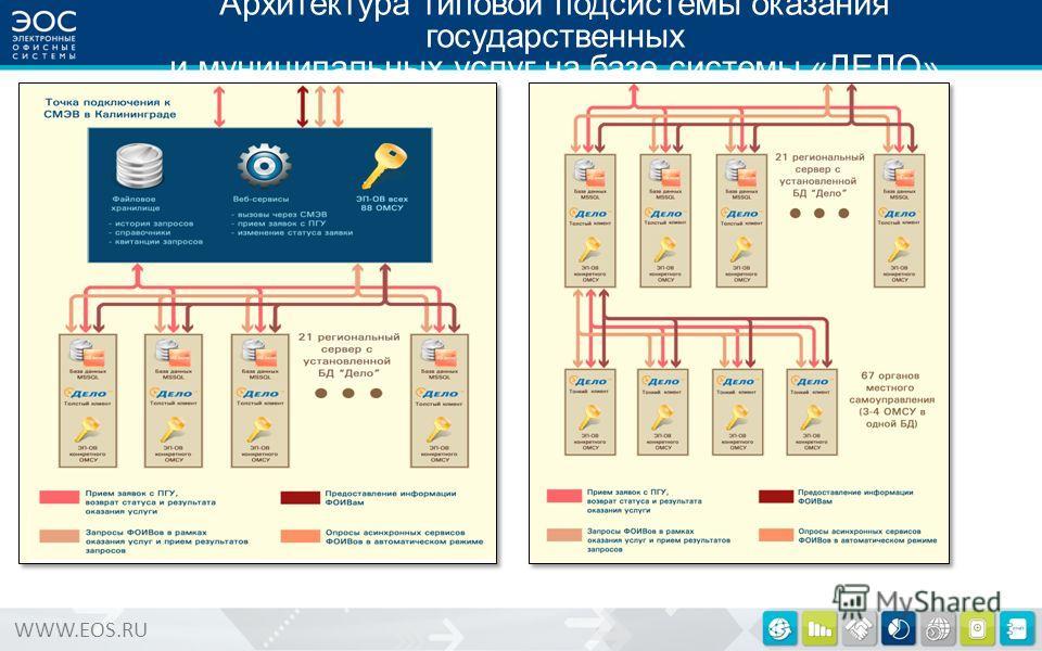 WWW.EOS.RU Архитектура типовой подсистемы оказания государственных и муниципальных услуг на базе системы «ДЕЛО»