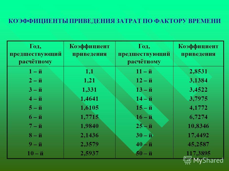 КОЭФФИЦИЕНТЫ ПРИВЕДЕНИЯ ЗАТРАТ ПО ФАКТОРУ ВРЕМЕНИ Год, предшествующий расчётному Коэффициент приведения Год, предшествующий расчётному Коэффициент приведения 1 – й 2 – й 3 – й 4 – й 5 – й 6 – й 7 – й 8 – й 9 – й 10 – й 1,1 1,21 1,331 1,4641 1,6105 1,