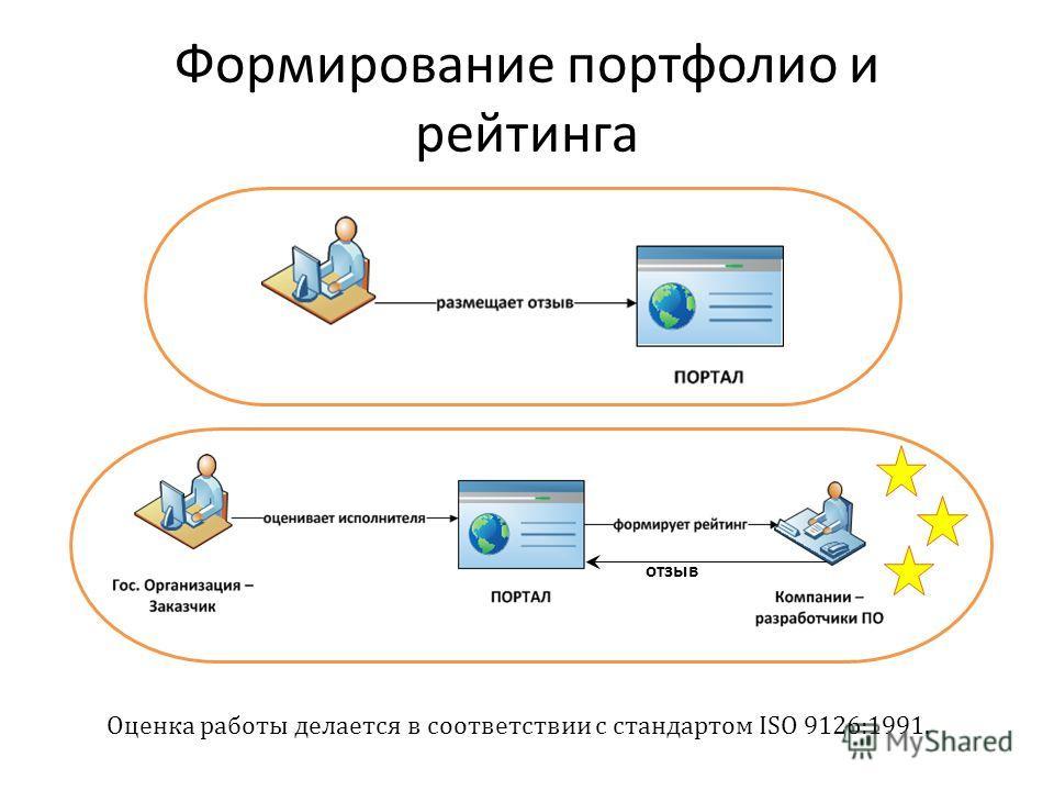 Формирование портфолио и рейтинга Оценка работы делается в соответствии с стандартом ISO 9126:1991. отзыв