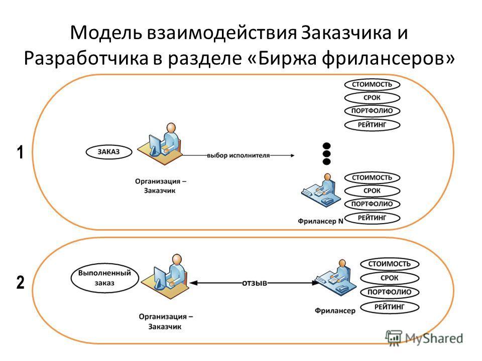 Модель взаимодействия Заказчика и Разработчика в разделе «Биржа фрилансеров» 1 2