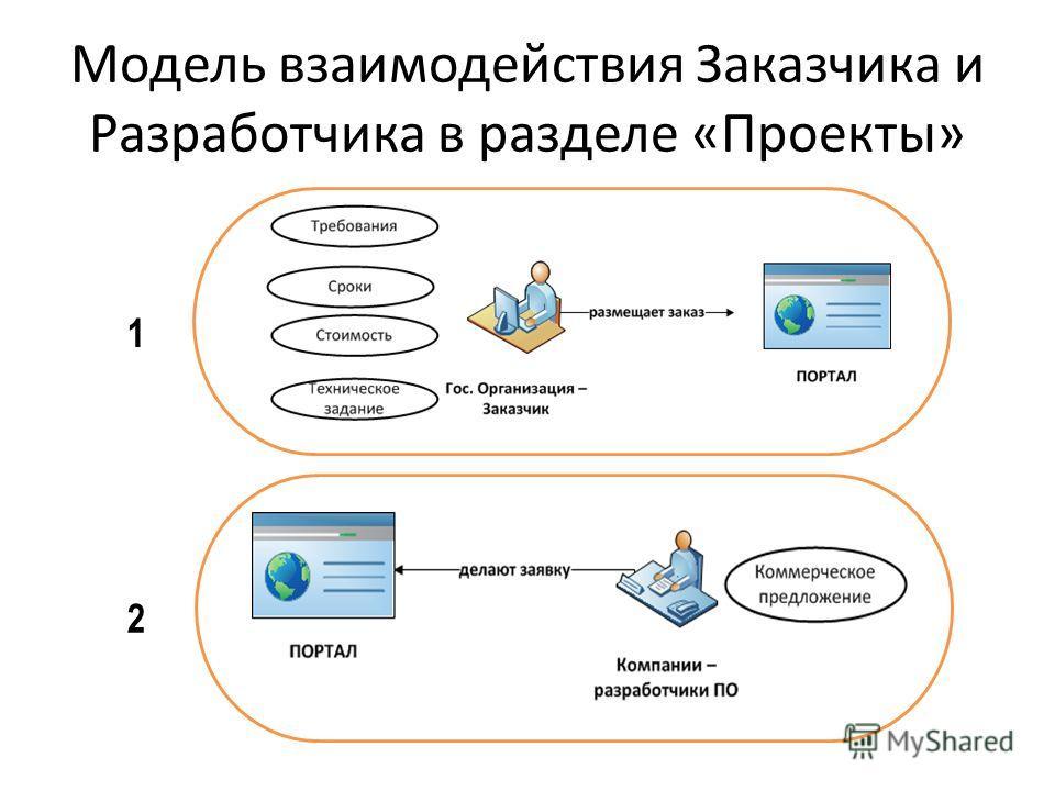 Модель взаимодействия Заказчика и Разработчика в разделе «Проекты» 1 2