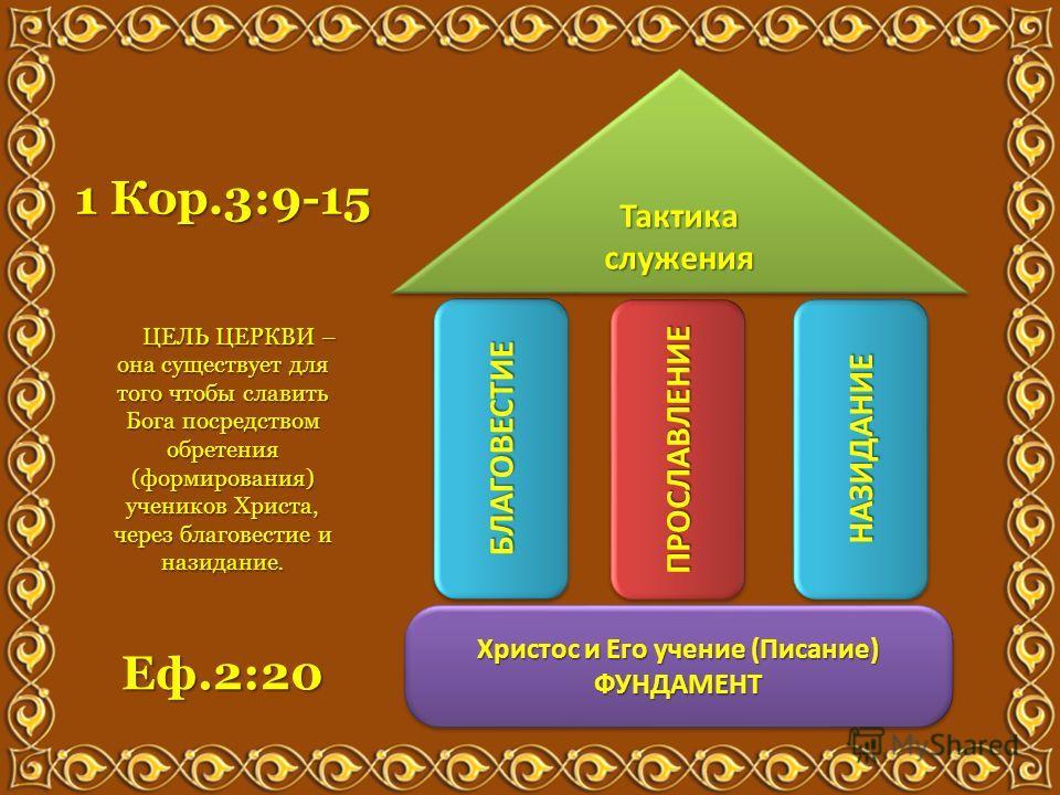 Еф.2:20 Христос и Его учение (Писание) ФУНДАМЕНТ ФУНДАМЕНТ БЛАГОВЕСТИЕБЛАГОВЕСТИЕ ПРОСЛАВЛЕНИЕПРОСЛАВЛЕНИЕ НАЗИДАНИЕНАЗИДАНИЕ Тактика служения ЦЕЛЬ ЦЕРКВИ – она существует для того чтобы славить Бога посредством обретения (формирования) учеников Хрис