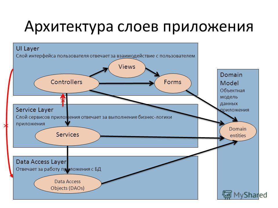 Архитектура слоев приложения UI Layer Слой интерфейса пользователя отвечает за взаимодействие с пользователем Views Controllers Service Layer Слой сервисов приложения отвечает за выполнение бизнес-логики приложения Services Data Access Layer Отвечает