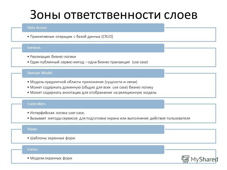 Зоны ответственности слоев Примитивные операции с базой данных (CRUD) Data Access Реализация бизнес-логики Один публичный сервис-метод – одна бизнес-транзакция (use case) Services Модель предметной области приложения (сущности и связи) Может содержат