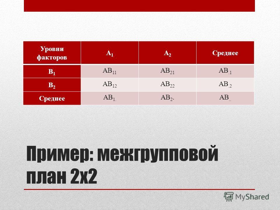 Пример: межгрупповой план 2х2 Уровни факторов А1А1 А2А2 Среднее B1B1 AB 11 AB 21 AB.1 B2B2 AB 12 AB 22 AB.2 Среднее AB 1. AB 2.AB..