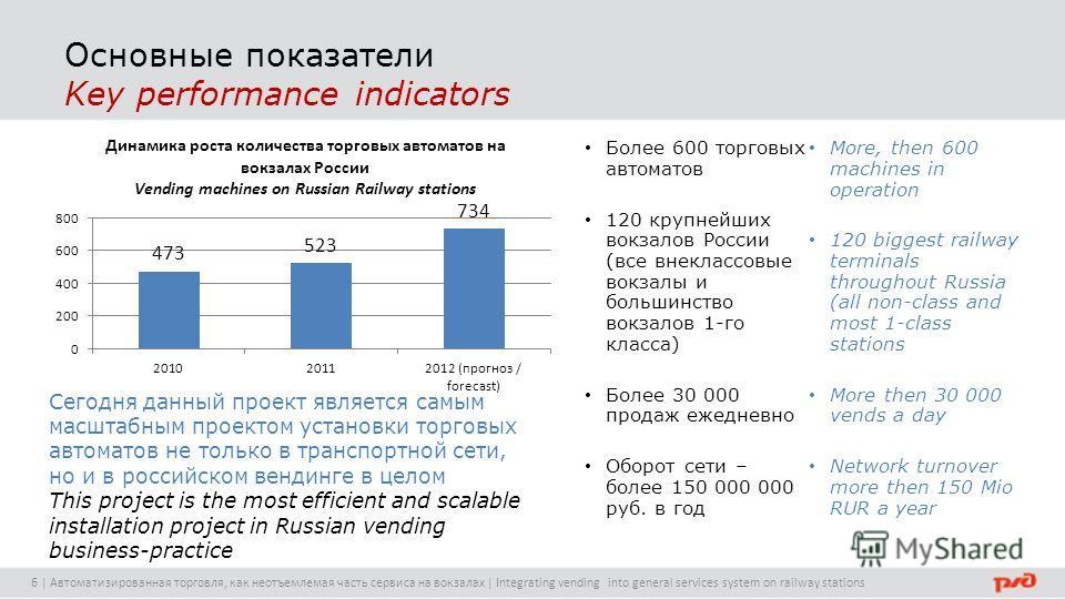 Основные показатели Key performance indicators Более 600 торговых автоматов 120 крупнейших вокзалов России (все внеклассовые вокзалы и большинство вокзалов 1-го класса) Более 30 000 продаж ежедневно Оборот сети – более 150 000 000 руб. в год More, th