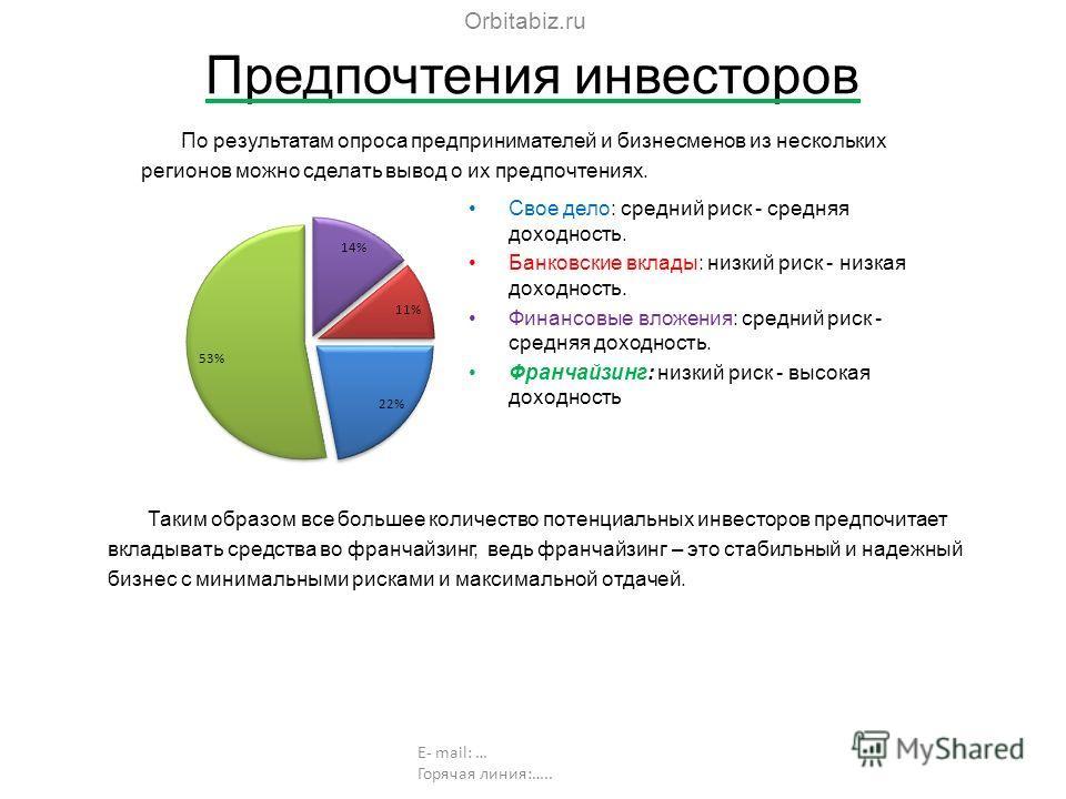 Предпочтения инвесторов Orbitabiz.ru E- mail: … Горячая линия:….. Свое дело: средний риск - средняя доходность. Банковские вклады: низкий риск - низкая доходность. Финансовые вложения: средний риск - средняя доходность. Франчайзинг: низкий риск - выс