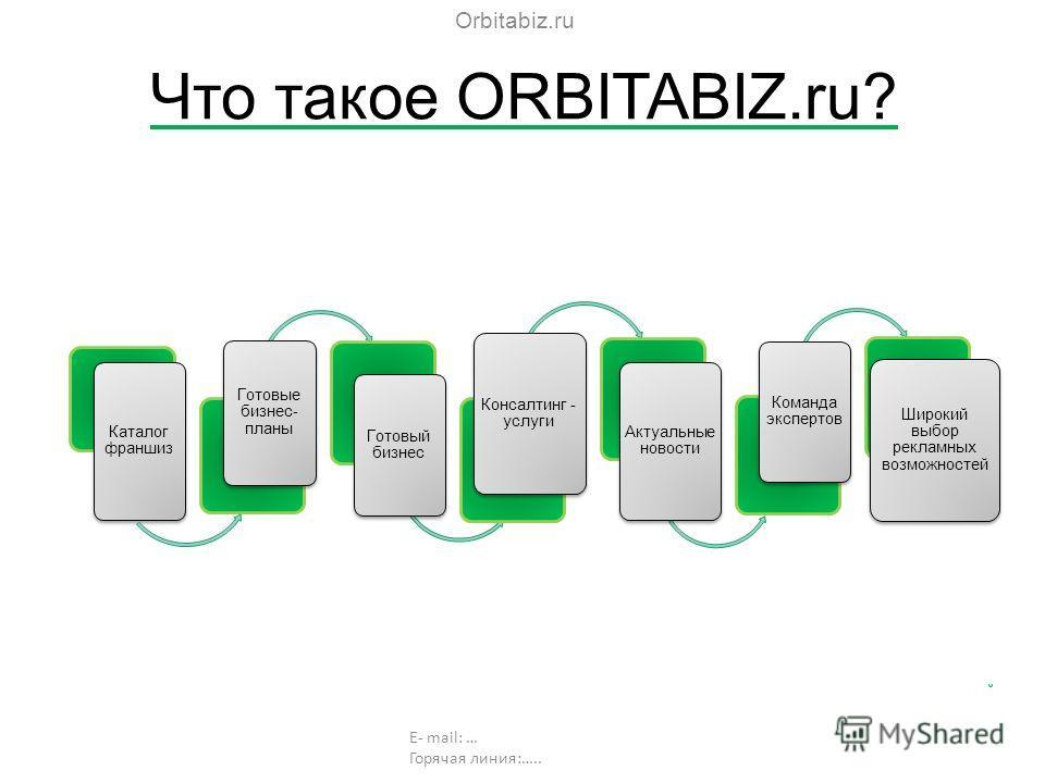 Что такое ORBITABIZ.ru? Orbitabiz.ru E- mail: … Горячая линия:….. Каталог франшиз Готовые бизнес- планы Готовый бизнес Консалтинг - услуги Актуальные новости Команда экспертов Широкий выбор рекламных возможностей