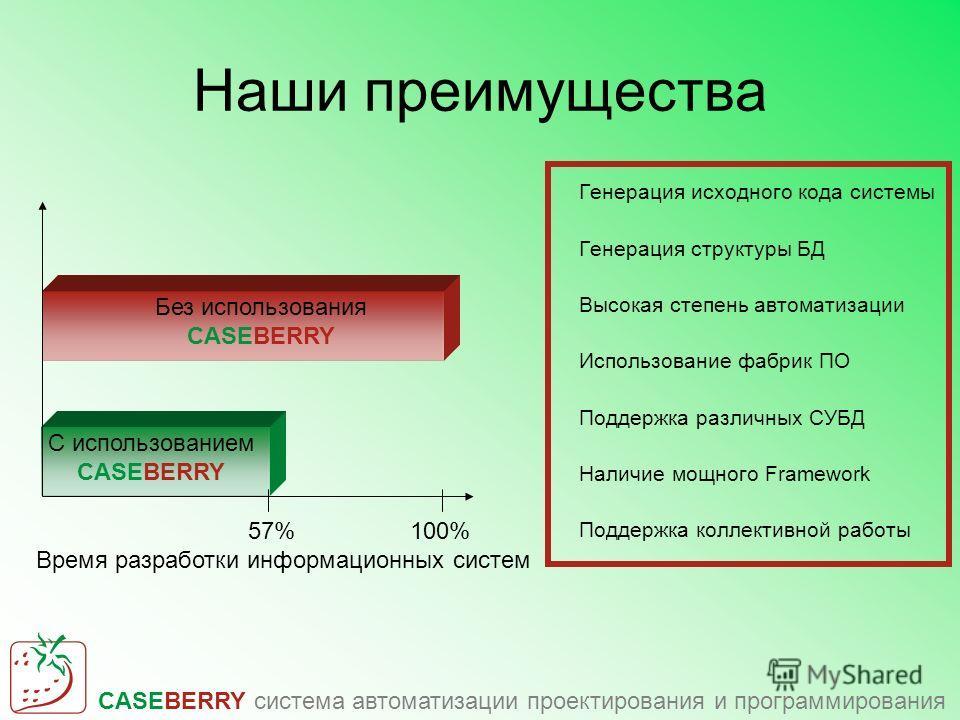 CASEBERRY система автоматизации проектирования и программирования Наши преимущества Генерация исходного кода системы Генерация структуры БД Высокая степень автоматизации Использование фабрик ПО Поддержка различных СУБД Наличие мощного Framework Подде