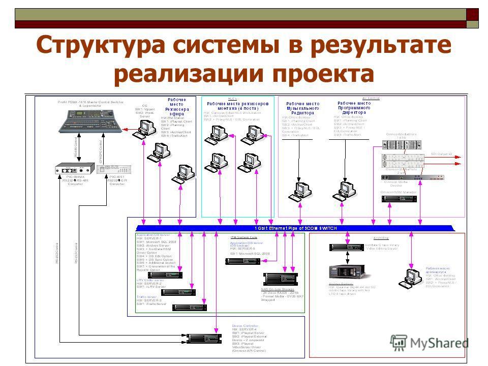 Структура системы в результате реализации проекта
