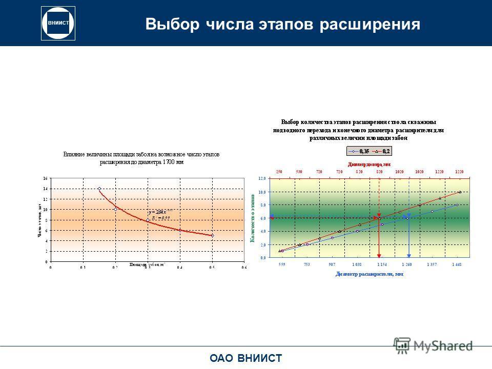 ВНИИСТ Выбор числа этапов расширения ОАО ВНИИСТ