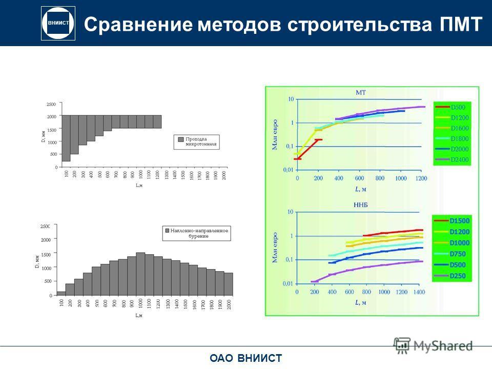ВНИИСТ Сравнение методов строительства ПМТ ОАО ВНИИСТ
