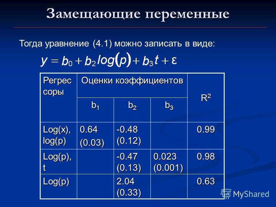 Замещающие переменные Тогда уравнение (4.1) можно записать в виде: Регрес соры Оценки коэффициентов R2R2R2R2 b1b1b1b1 b2b2b2b2 b3b3b3b3 Log(x), log(p) 0.64(0.03) -0.48 (0.12) 0.99 Log(p), t -0.47 (0.13) 0.023 (0.001) 0.98 Log(p) 2.04 (0.33) 0.63