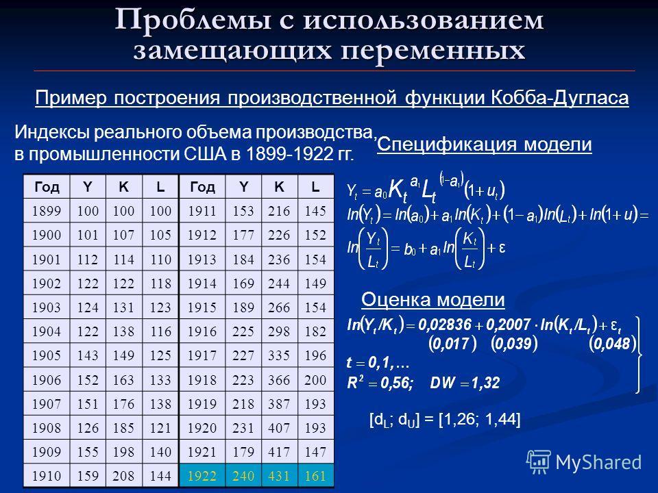 Проблемы с использованием замещающих переменных Пример построения производственной функции Кобба-Дугласа Индексы реального объема производства, в промышленности США в 1899-1922 гг. ГодYKL YKL 1899100 1911153216145 19001011071051912177226152 190111211