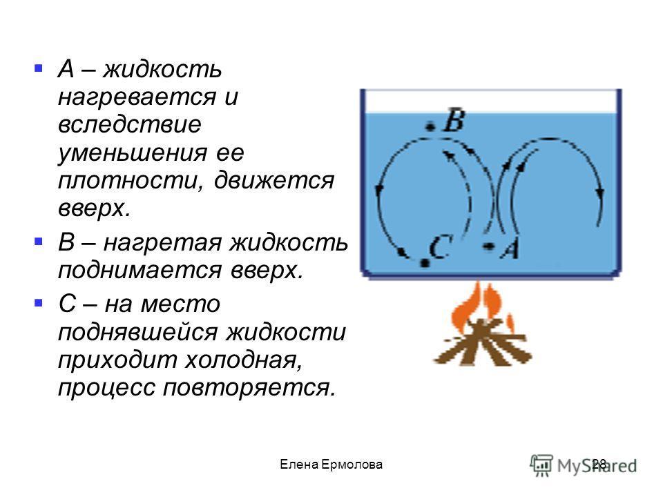 А – жидкость нагревается и вследствие уменьшения ее плотности, движется вверх. В – нагретая жидкость поднимается вверх. С – на место поднявшейся жидкости приходит холодная, процесс повторяется. 28Елена Ермолова