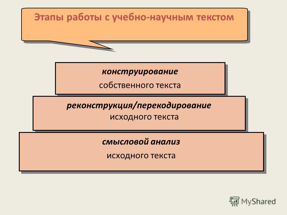 Этапы работы с учебно-научным текстом конструирование собственного текста конструирование собственного текста реконструкция/перекодирование исходного текста смысловой анализ исходного текста смысловой анализ исходного текста