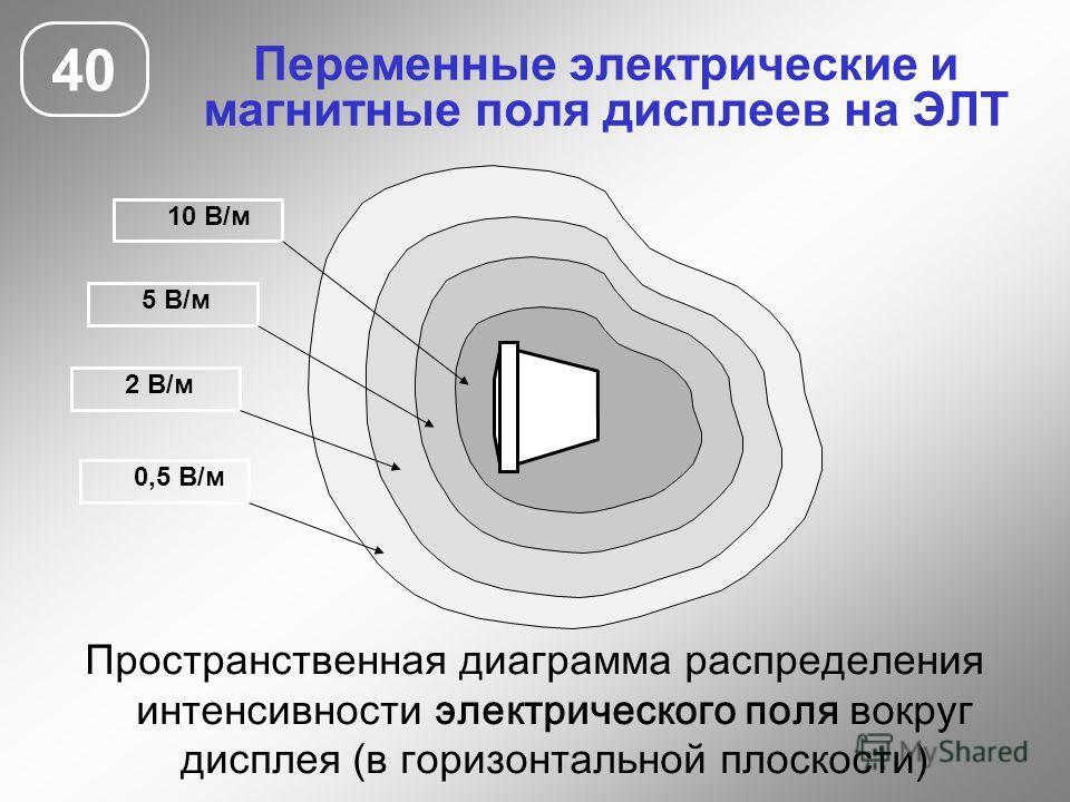 Переменные электрические и магнитные поля дисплеев на ЭЛТ 40 10 В/м 5 В/м 2 В/м 0,5 В/м Пространственная диаграмма распределения интенсивности электрического поля вокруг дисплея (в горизонтальной плоскости)