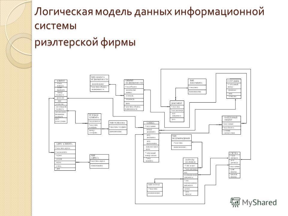 Логическая модель данных информационной системы риэлтерской фирмы