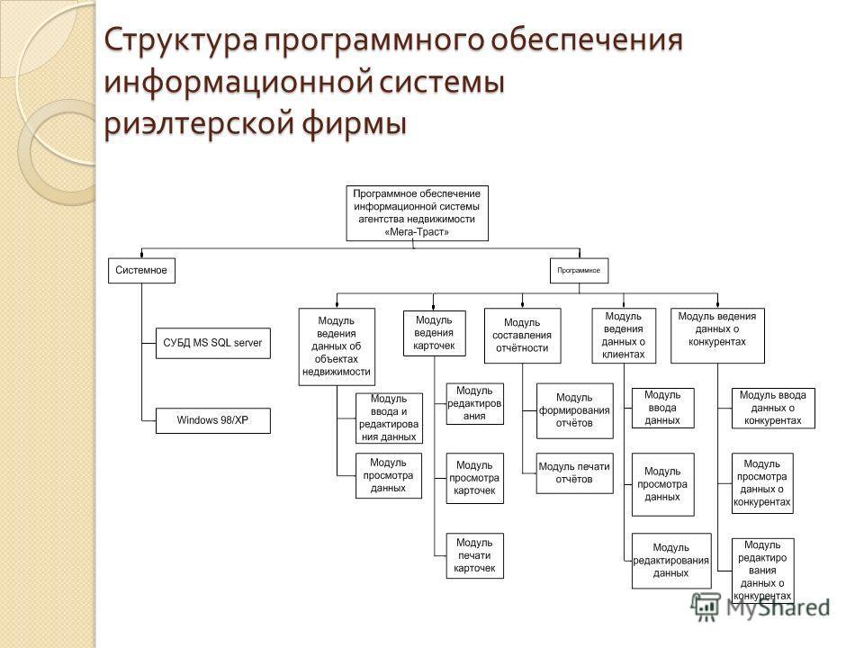 Схема структуры программного обеспечения