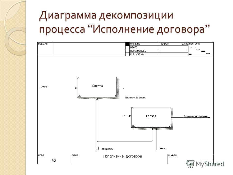 Диаграмма декомпозиции процесса Исполнение договора Диаграмма декомпозиции процесса Исполнение договора