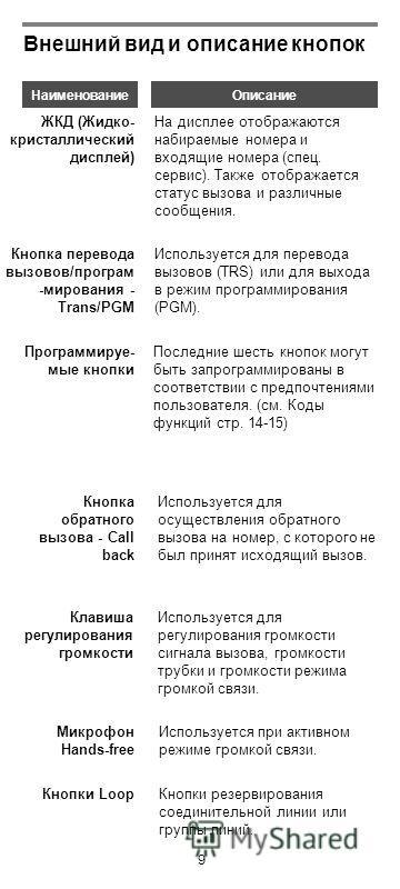 9 Внешний вид и описание кнопок НаименованиеОписание На дисплее отображаются набираемые номера и входящие номера (спец. сервис). Также отображается статус вызова и различные сообщения. ЖКД (Жидко- кристаллический дисплей) Используется для перевода вы