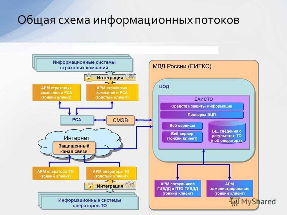 Общая схема информационных