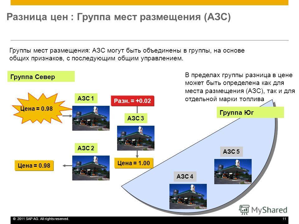©2011 SAP AG. All rights reserved.11 Разница цен : Группа мест размещения (АЗС) Цена = 1.00 Цена = 0.98 АЗС 2 АЗС 5 АЗС 4 АЗС 3 АЗС 1 Разн. = +0.02 Цена = 0.98 Группы мест размещения: АЗС могут быть объединены в группы, на основе общих признаков, с п