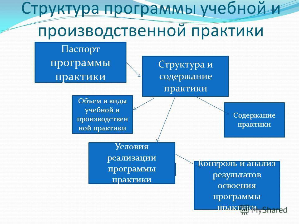 Структура программы учебной и производственной практики Паспорт программы практики Содержание практики Объем и виды учебной и производствен ной практики Контроль и анализ результатов освоения программы практики Структура и содержание практики Условия