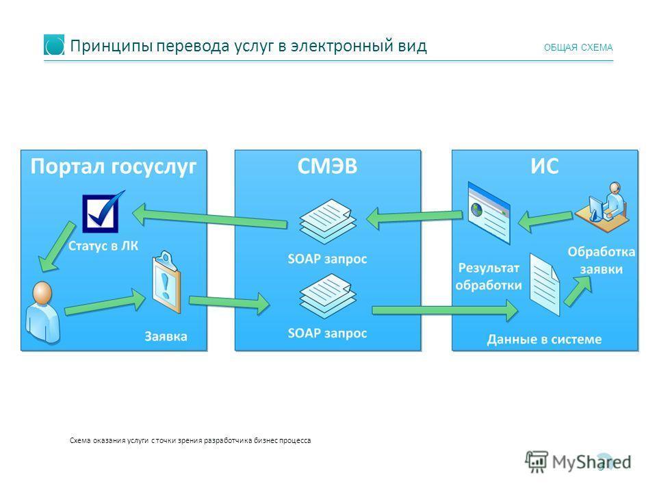 Принципы перевода услуг в электронный вид 3 ОБЩАЯ СХЕМА Схема оказания услуги с точки зрения разработчика бизнес процесса