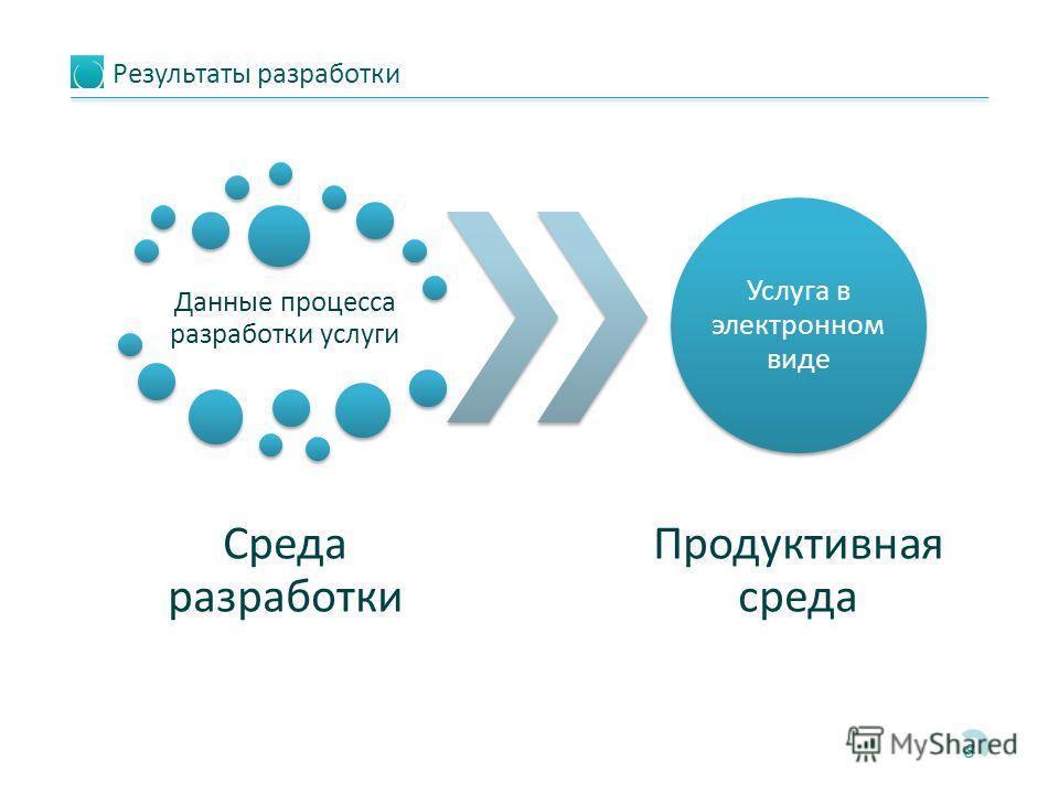 Результаты разработки 8 Данные процесса разработки услуги Среда разработки Услуга в электронном виде Продуктивная среда