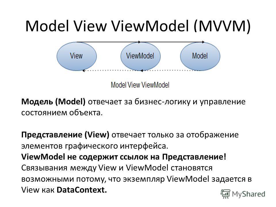 Model View ViewModel (MVVM) Модель (Model) отвечает за бизнес-логику и управление состоянием объекта. Представление (View) отвечает только за отображение элементов графического интерфейса. ViewModel не содержит ссылок на Представление! Cвязывания меж