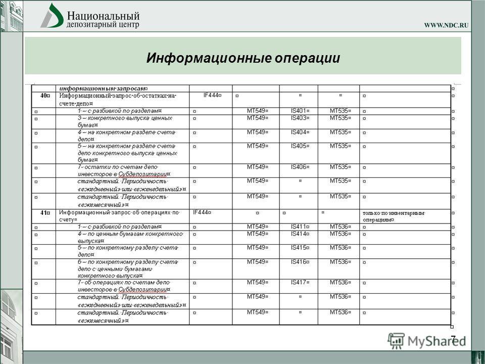 7 Информационные операции