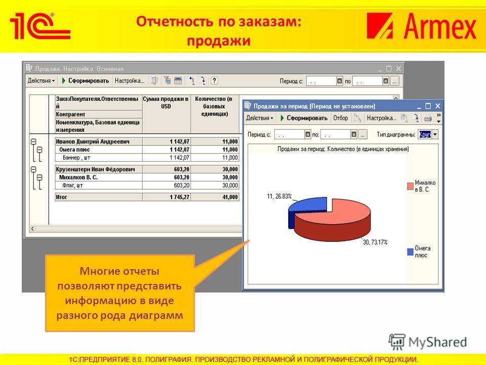 Отчетность по заказам: продажи Многие отчеты позволяют представить информацию в виде разного рода диаграмм