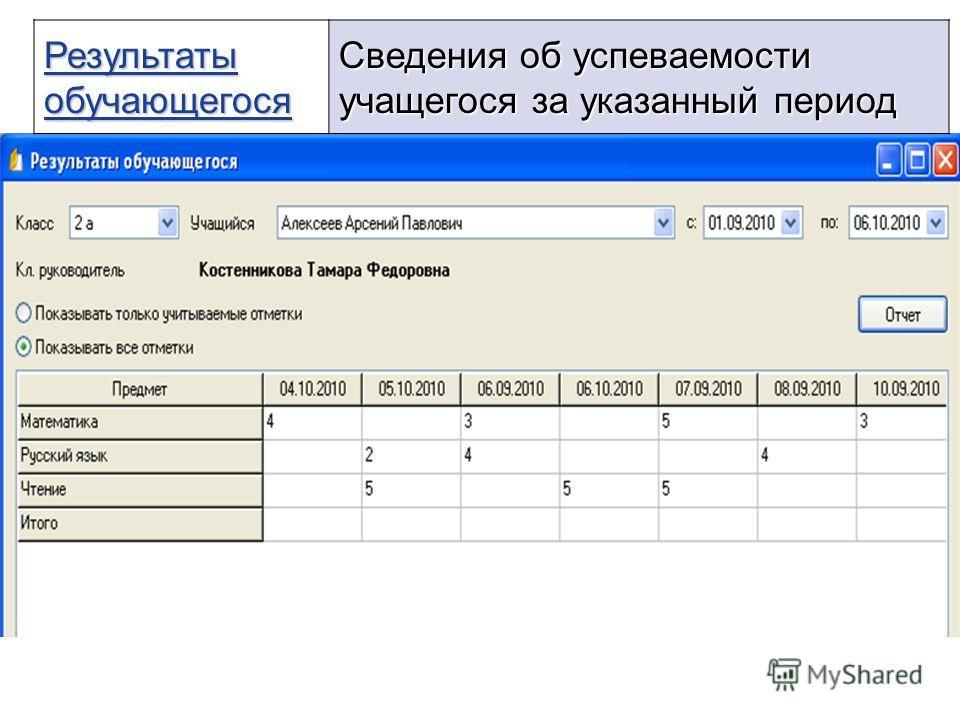 Результаты обучающегося Результаты обучающегося Сведения об успеваемости учащегося за указанный период