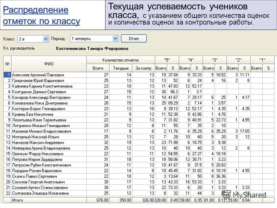 Распределение отметок по классу Распределение отметок по классу Текущая успеваемость учеников класса, с указанием общего количества оценок и количества оценок за контрольные работы.