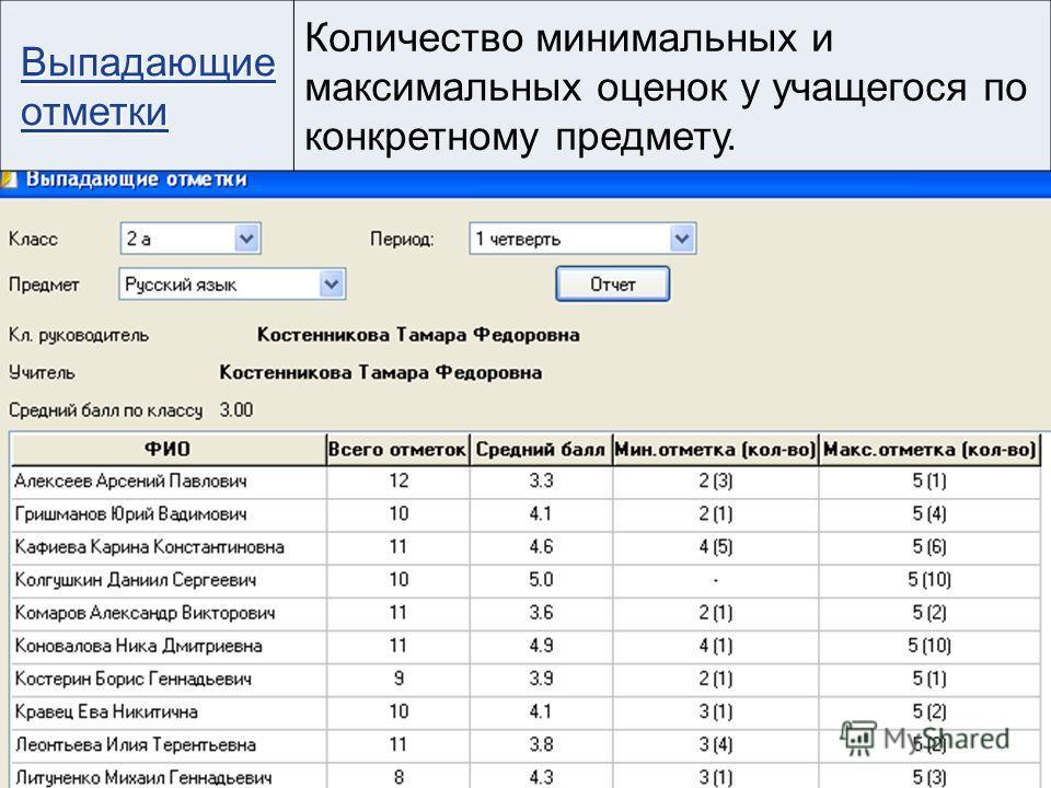 Выпадающие отметки Выпадающие отметки Количество минимальных и максимальных оценок у учащегося по конкретному предмету.