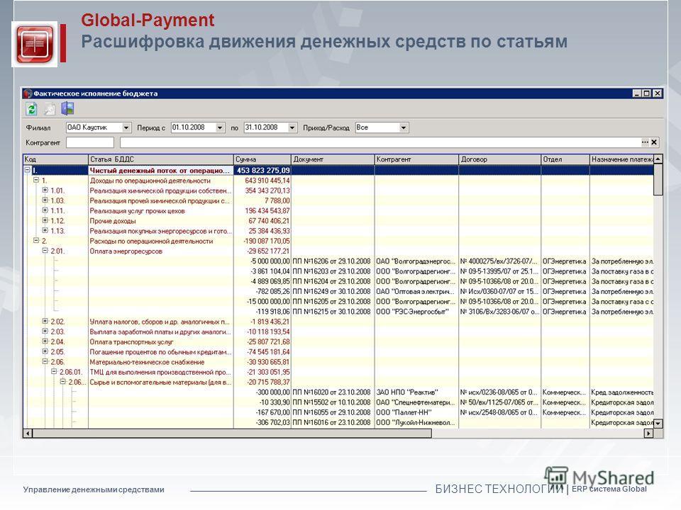 Управление денежными средствами БИЗНЕС ТЕХНОЛОГИИ | ERP система Global Global-Payment Расшифровка движения денежных средств по статьям