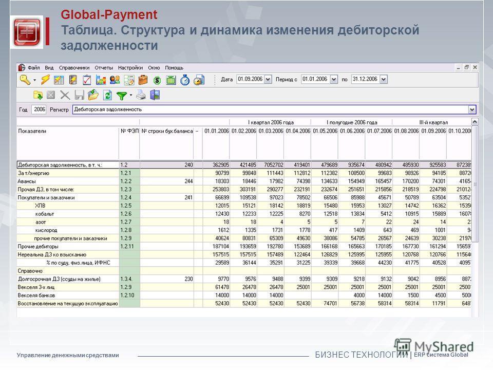 Управление денежными средствами БИЗНЕС ТЕХНОЛОГИИ | ERP система Global Global-Payment Таблица. Структура и динамика изменения дебиторской задолженности